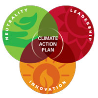 Cornell's Climate Action Plan