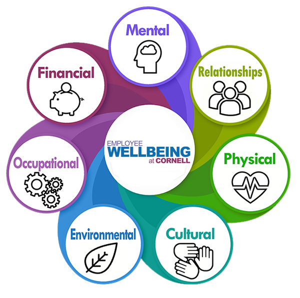 employee wellbeing diagram with seven categories