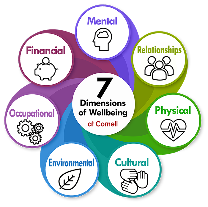 7 dimensions of wellbeing graphic