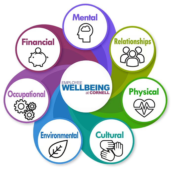 7 Dimensions of Wellbeing logo